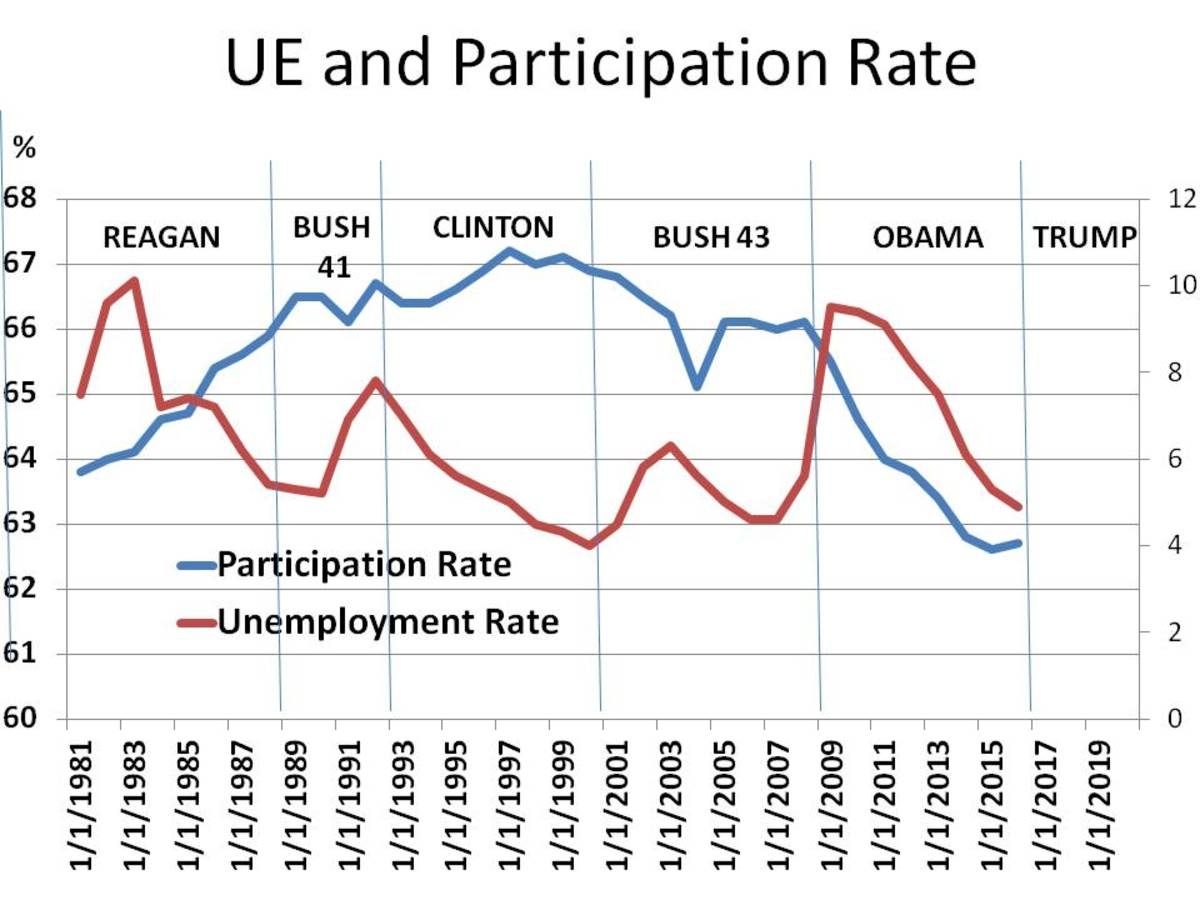 Unemployment and Participation Rate (1981 - 2020)