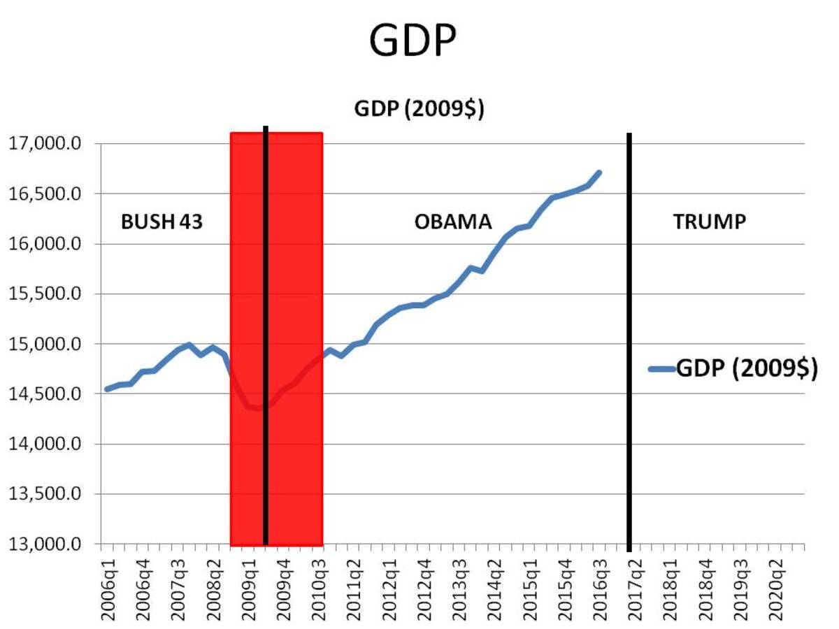 What has President Obama Done Right in Seven Years? LOTS To Be Proud Of! UE = 4.7% (rev 1-10-2017)