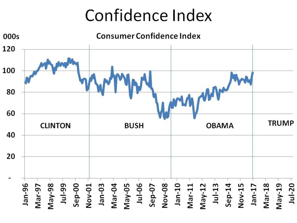 Consumer Confidence Index (1996 - 2020)
