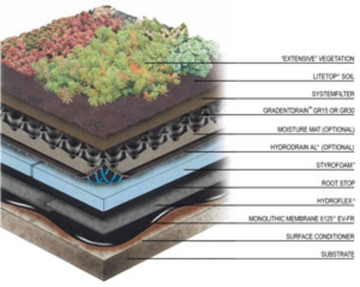 Layer that make up the roof top green space for urban high rises