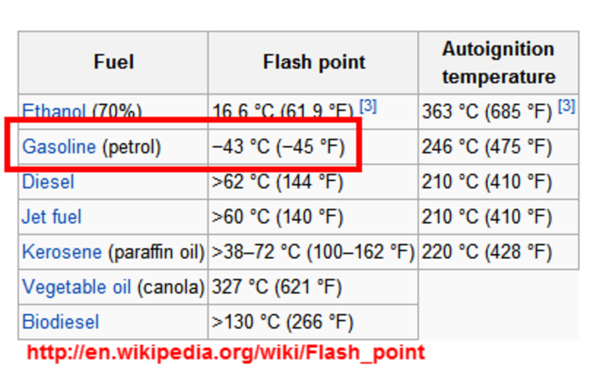 Flash point list for various liquid fuel