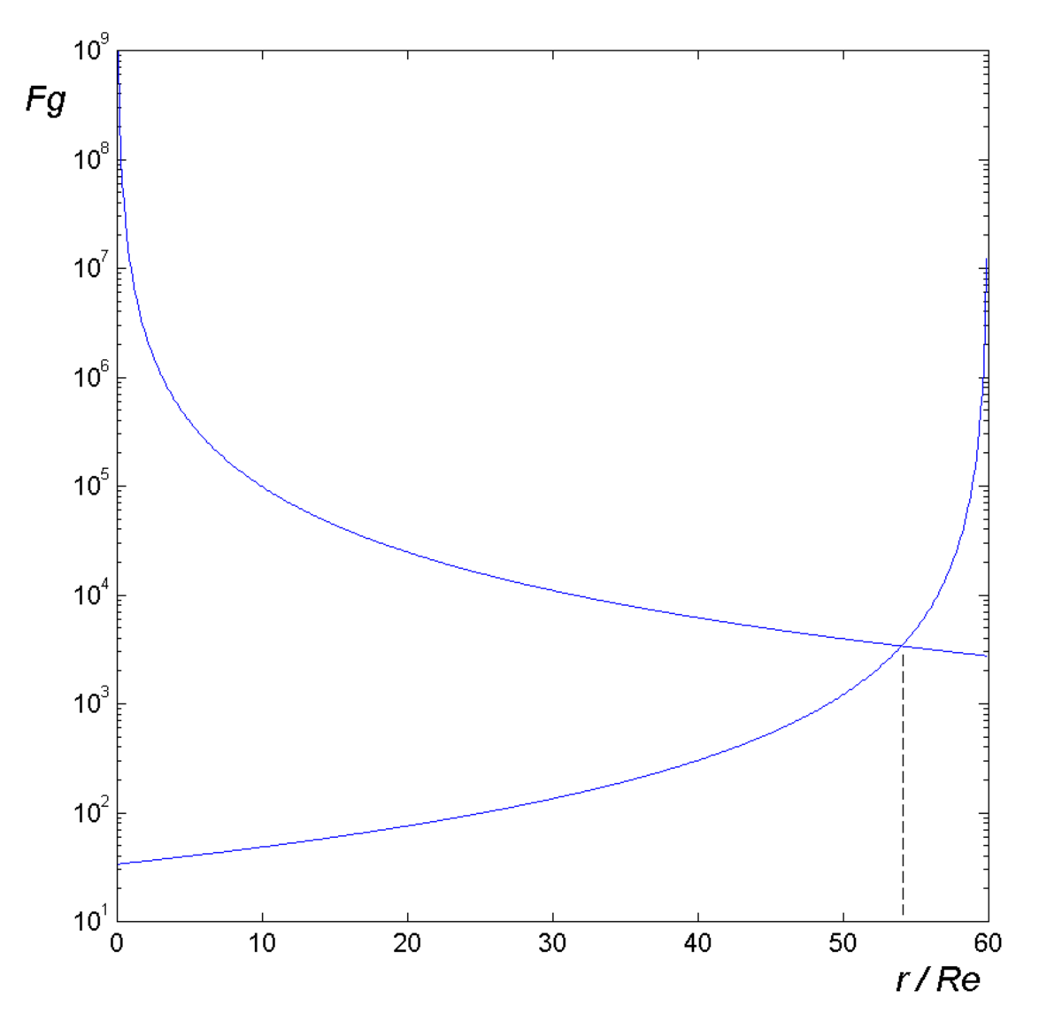Fig. 5. Case study: the point between the Earth and the Moon where the net of the two interactions is zero.