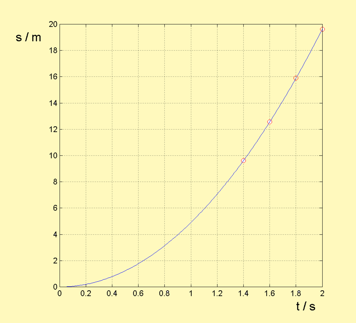 Fig 7. Case study: s - t diagram of free falling droplets