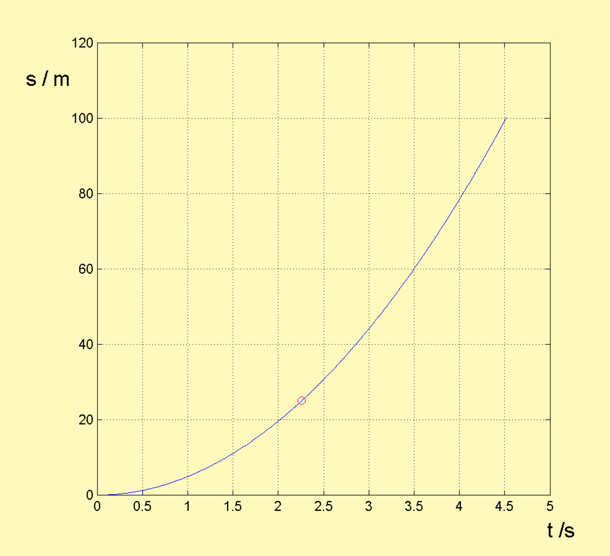 Fig 8: Case study: s - t diagram of the  'divide a height on two equal times'