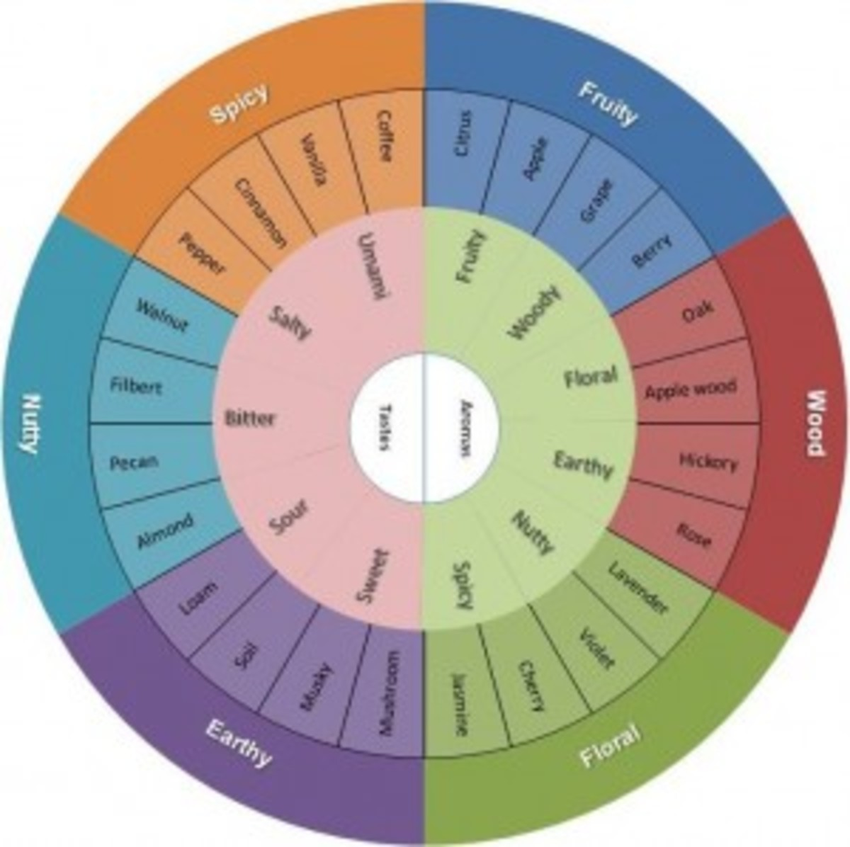 Follow the link to print out this chocolate flavor wheel. Print on white cardstock for each guest to take notes.