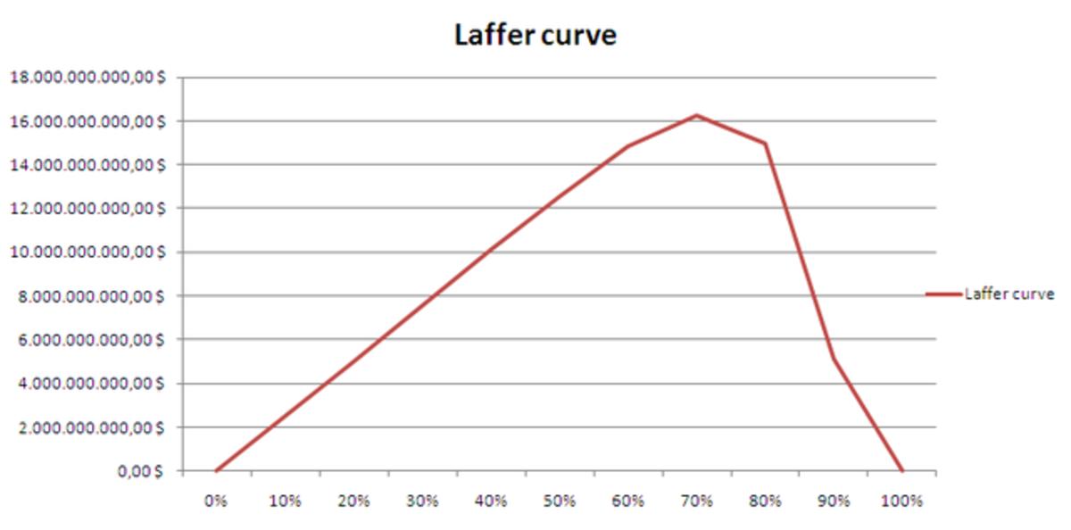 the-laffer-curve