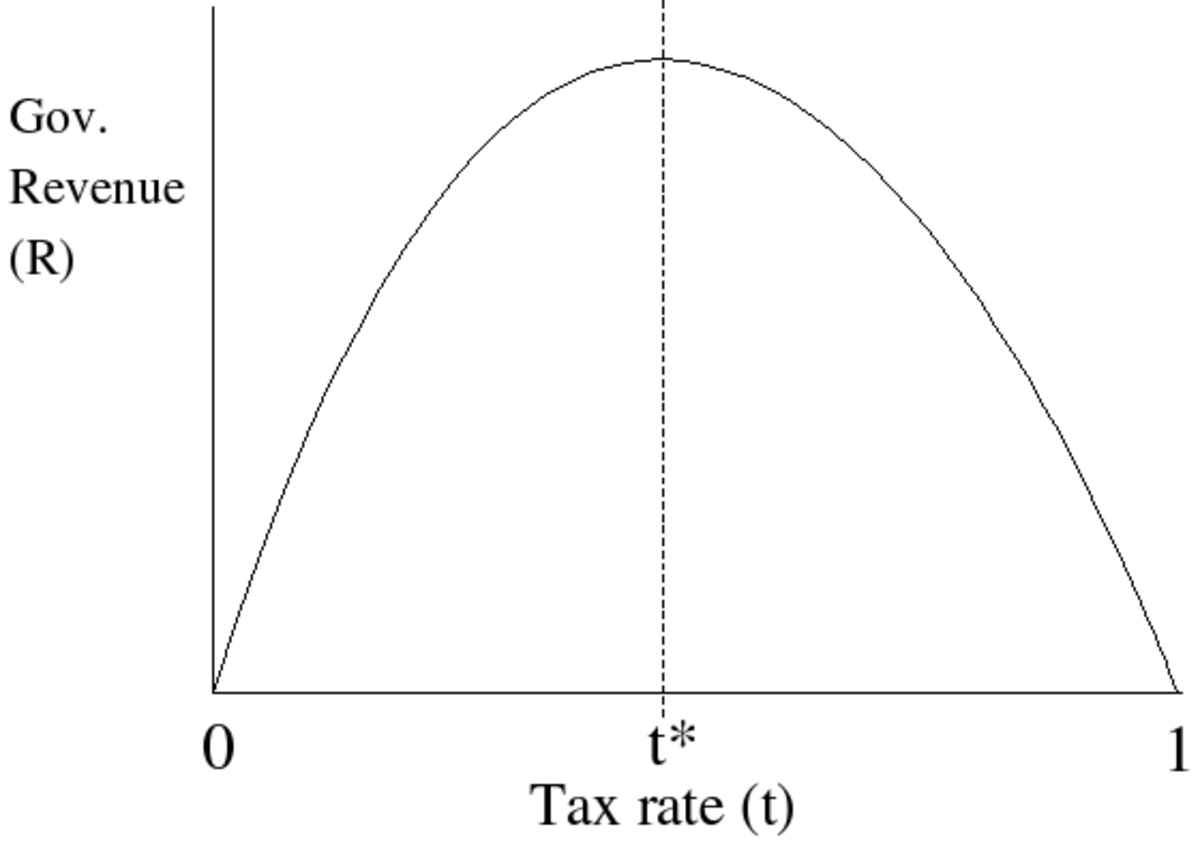 The Laffer curve graph