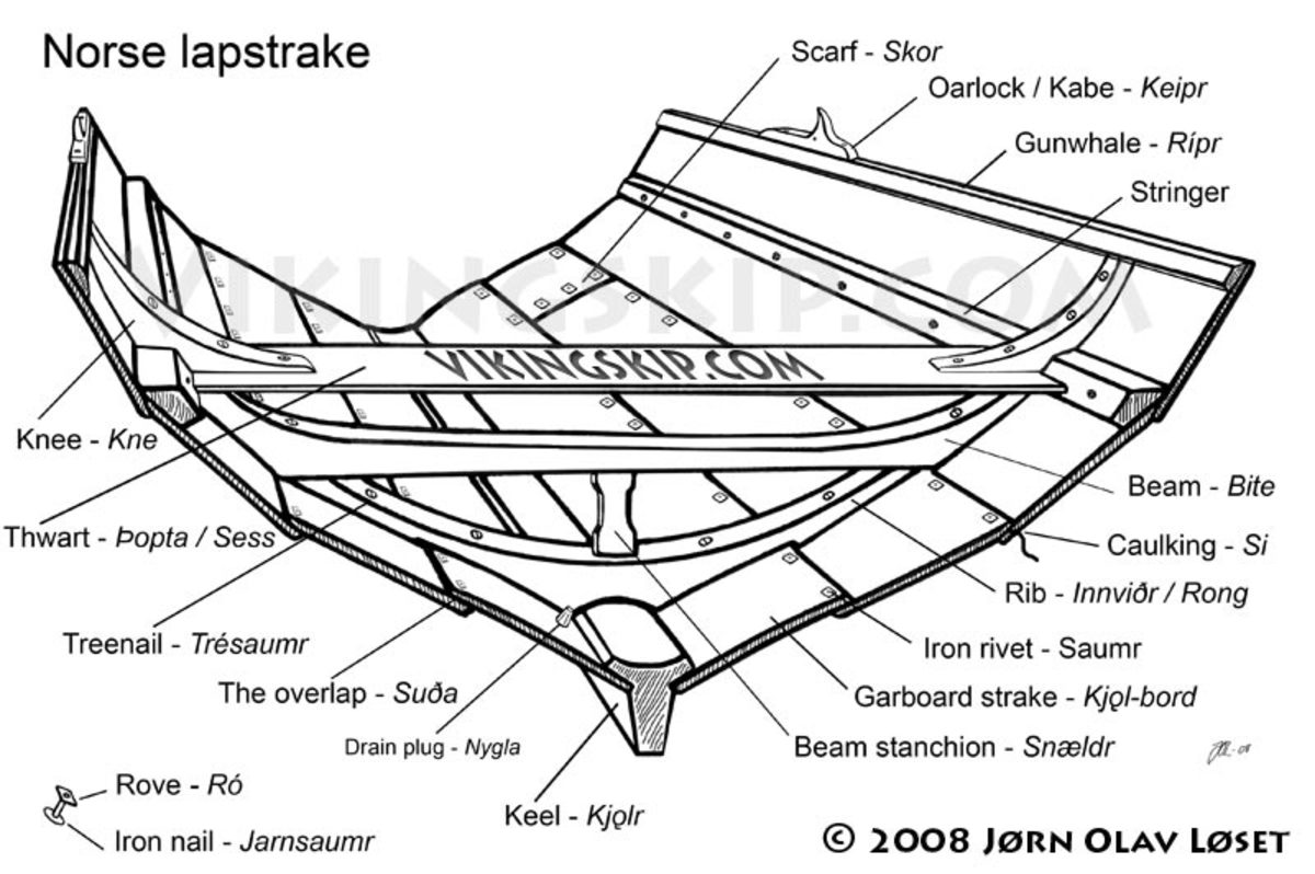 The lapstrake principle in Norse shipbuilding - this cross-section drawing was taken from a Norwegian manual