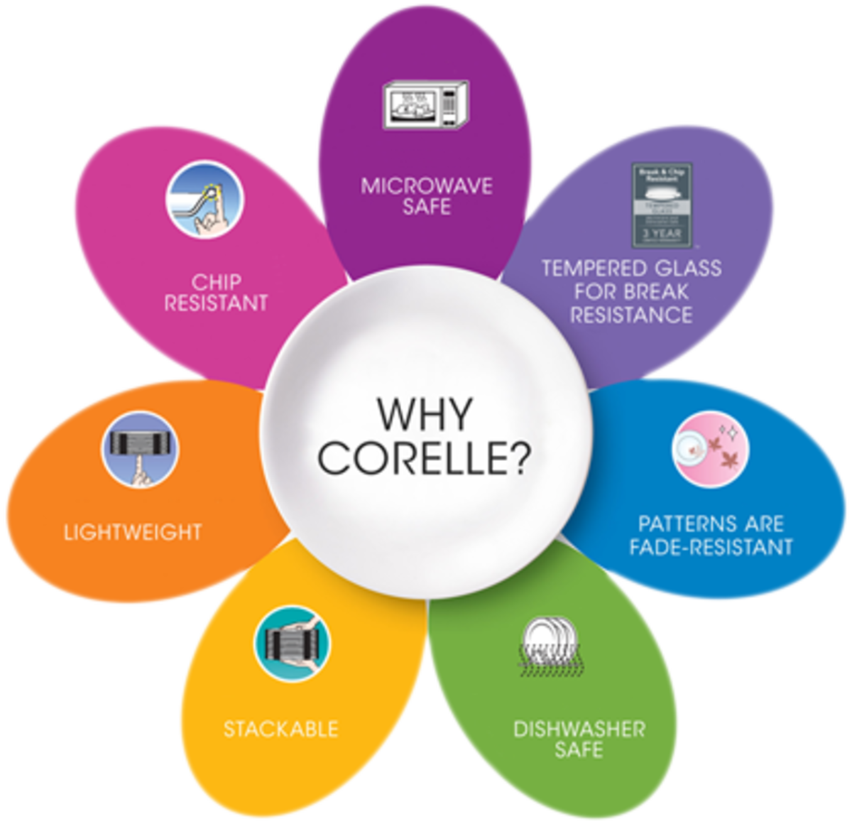 CORELLE ~ Every Kitchen Needs This Popular Dinnerware