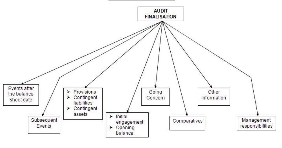 Audit Finalization