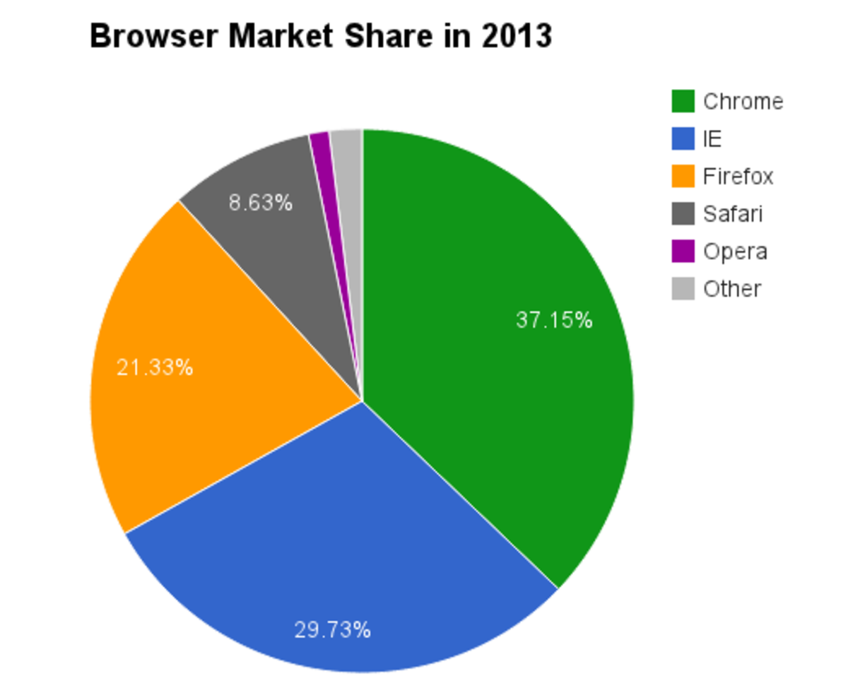 Browser market share in 2013 (based on information from StatCounter Global Stats).