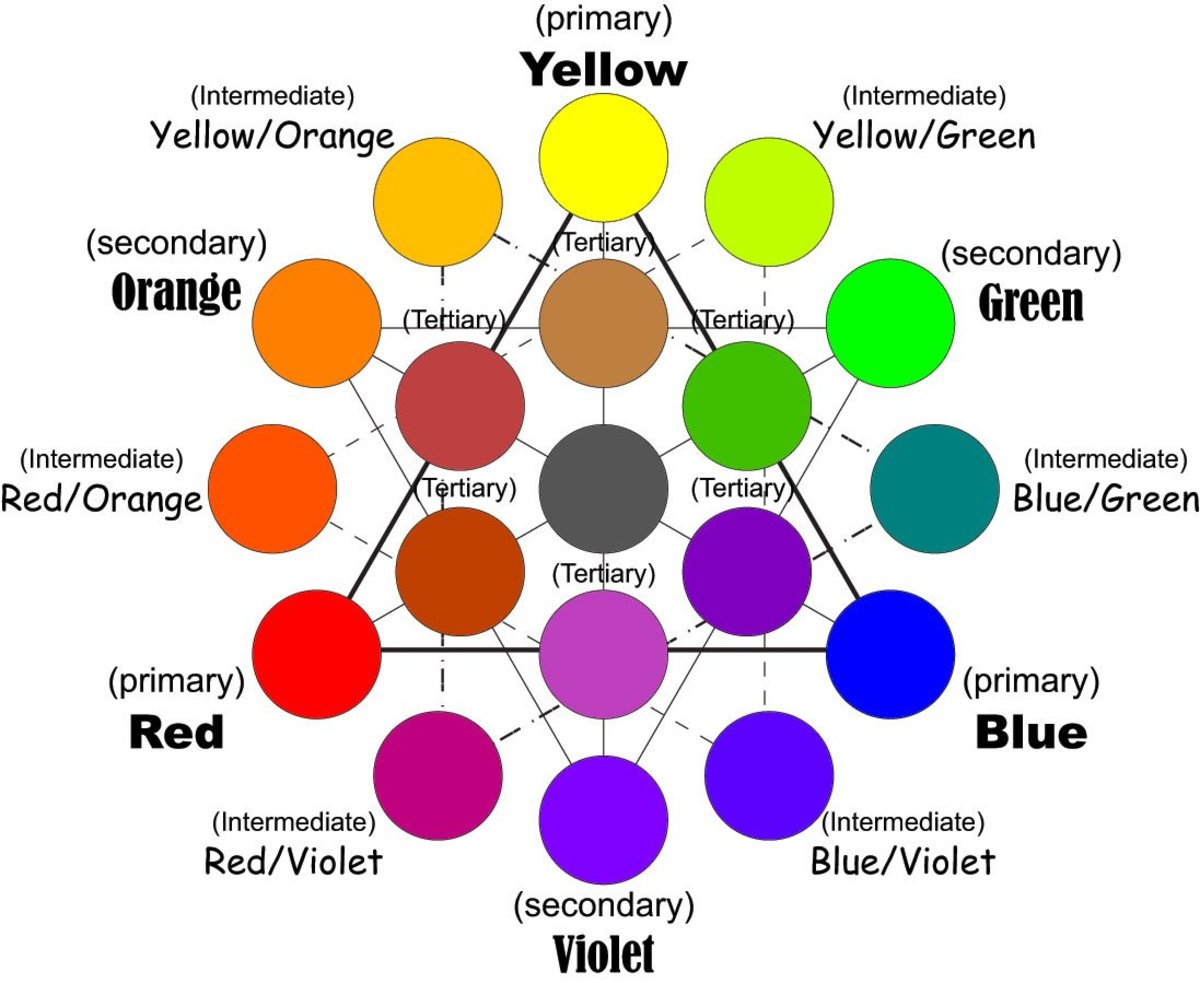 How to use a color wheel for decorating - How To Use A Color Wheel For Decorating 5