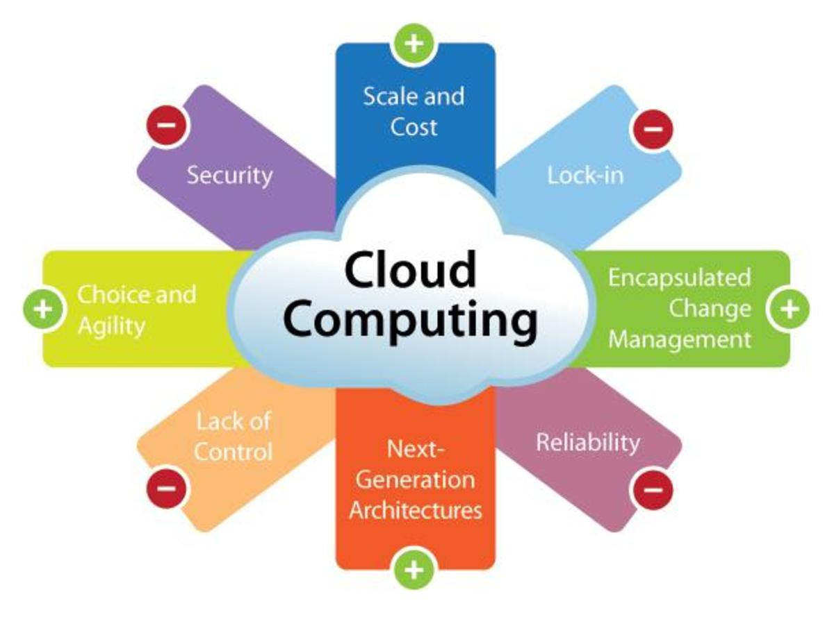cloud computing architecture explained | hubpages