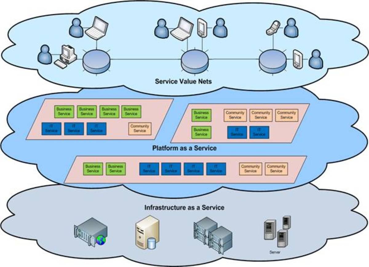 could computing platform