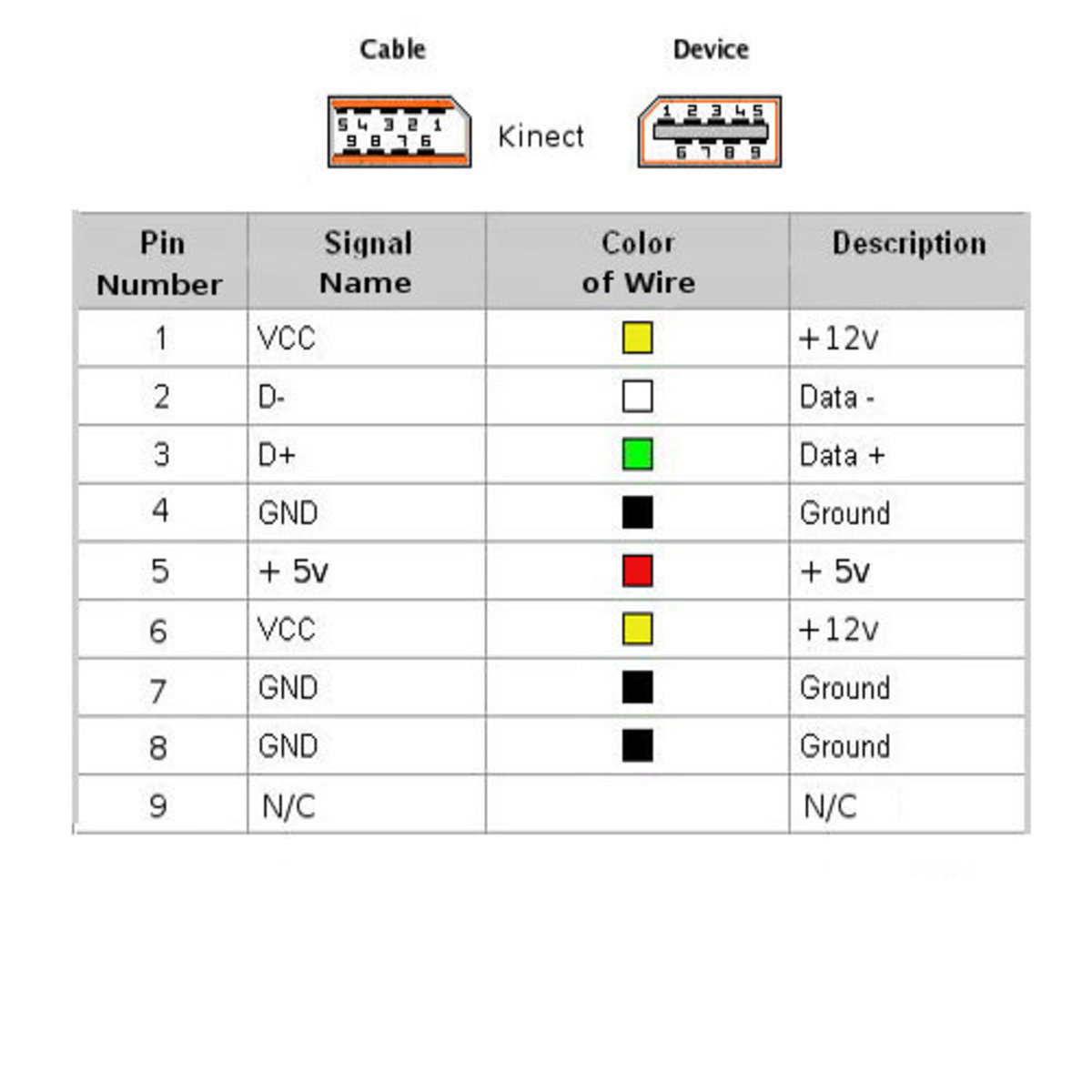 xbox 360 kinect wiring diagram the wiring diagram how to hack the microsoft kinect overview hubpages wiring diagram