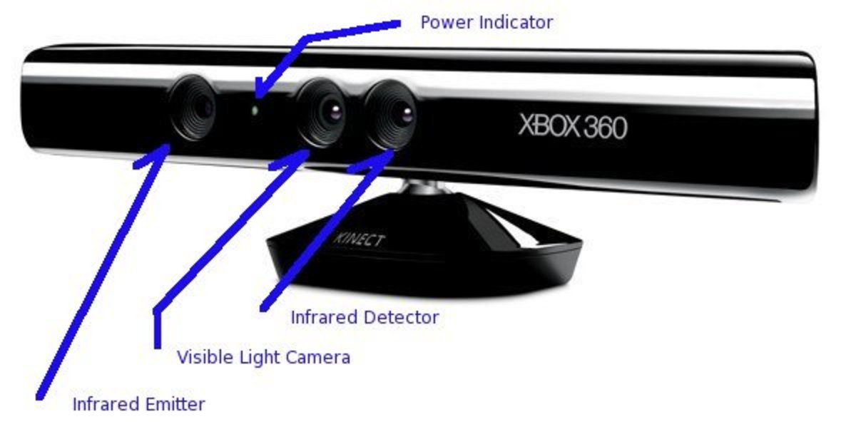 how-to-hack-the-microsoft-kinect-overview
