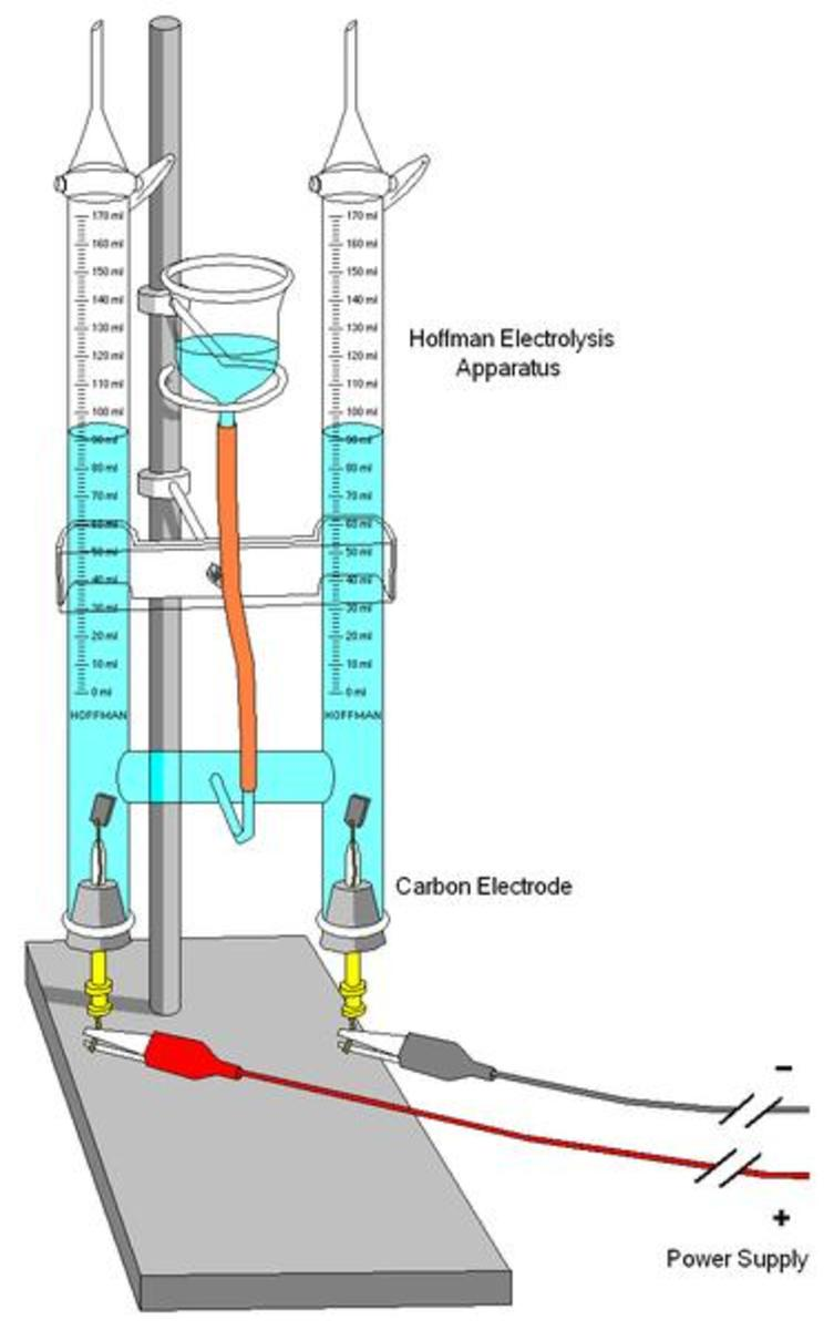 Hofmann voltameter for production of hydrogen and oxygen in laboratories.