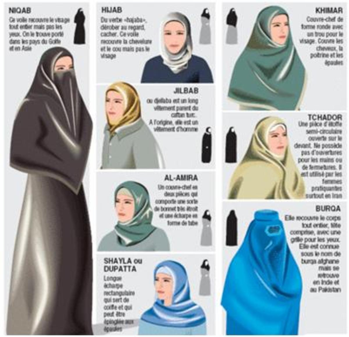 Types of Islamic Dress