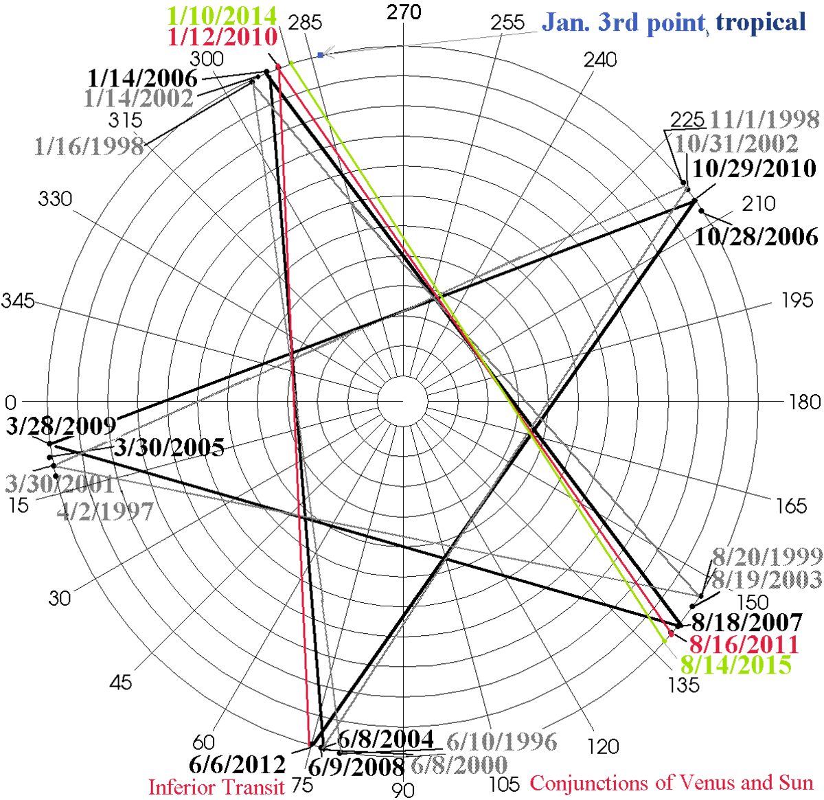The cycles of Venus and Sun inferior conjunctions are mapped out for the current epoch; when and where they apply. Only the June 6th conjunction has Venus crossing the sun visibly.