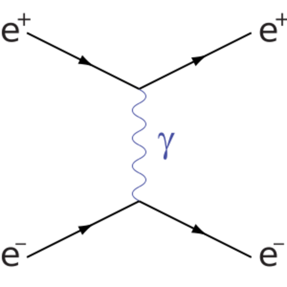Diagram 1: electron and positron scatter by exhcanging a photon
