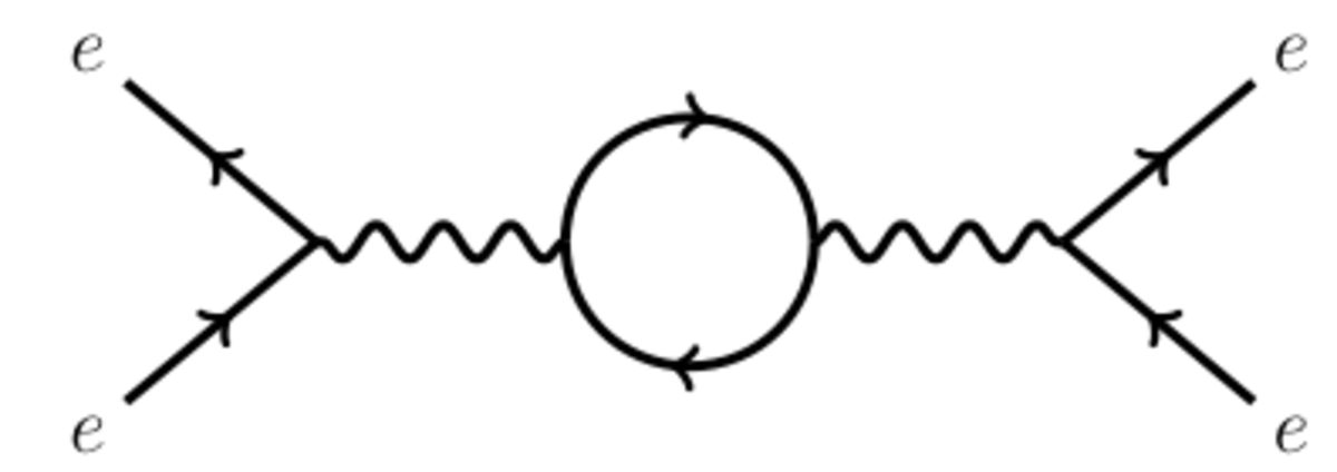 Diagram 3: One-loop diagram for electron-positron annihilation