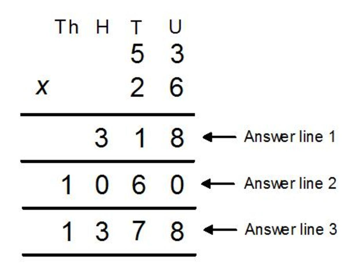 The long multiplication method. A step by step guide with worked examples (TU X TU)