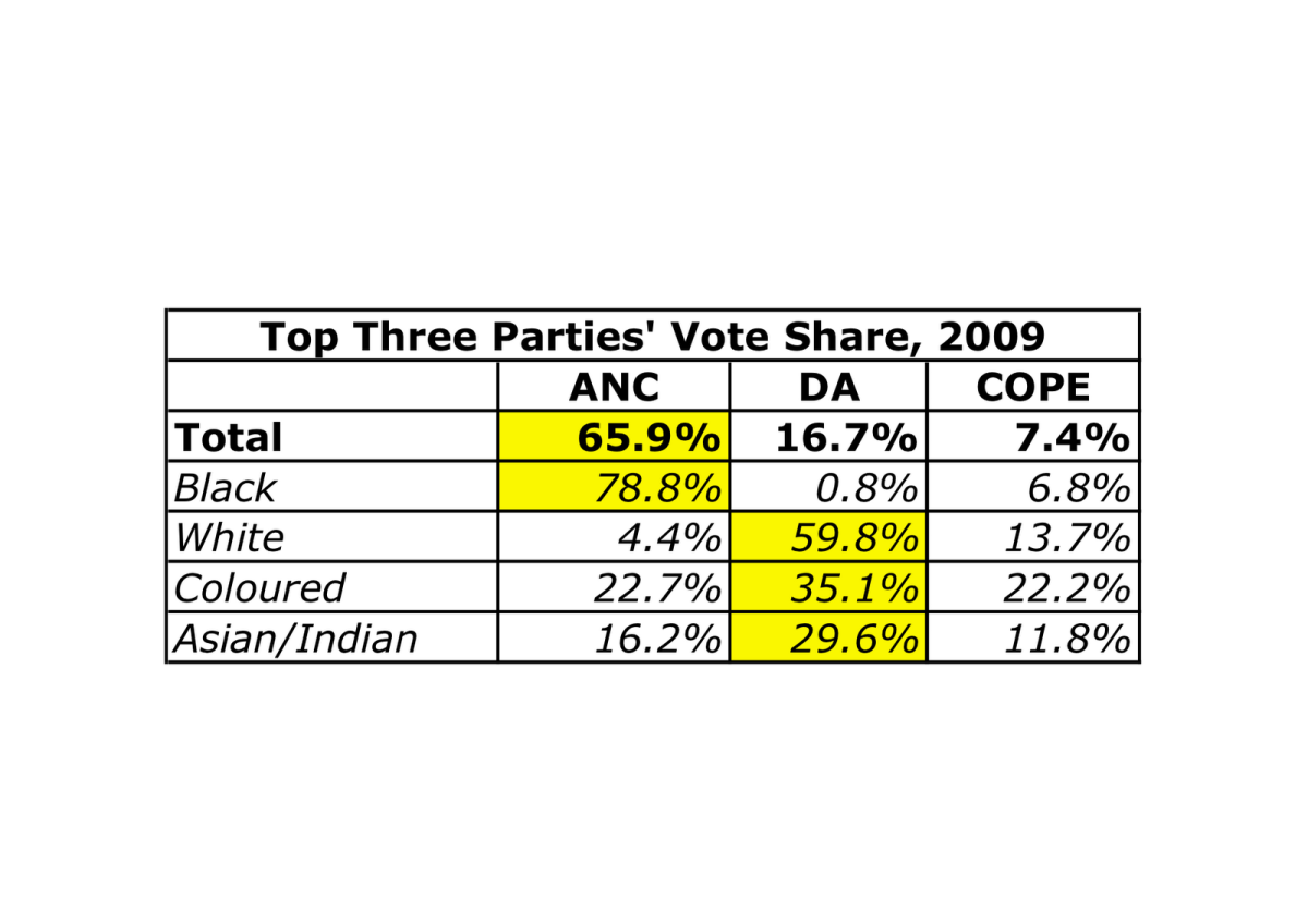 South Africa is said to be a Rainbow Nation, but has a highly polarized electorate