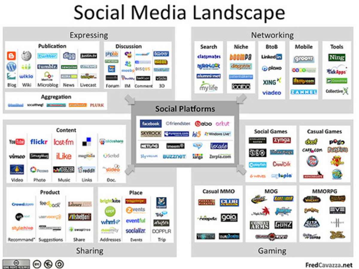 Social media landscape which is wholly responsible for the Revolutions witnessed today in North Africa and the Middle East