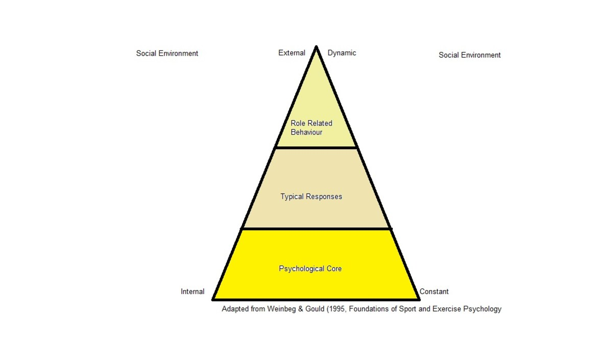 Personality Pyramid.