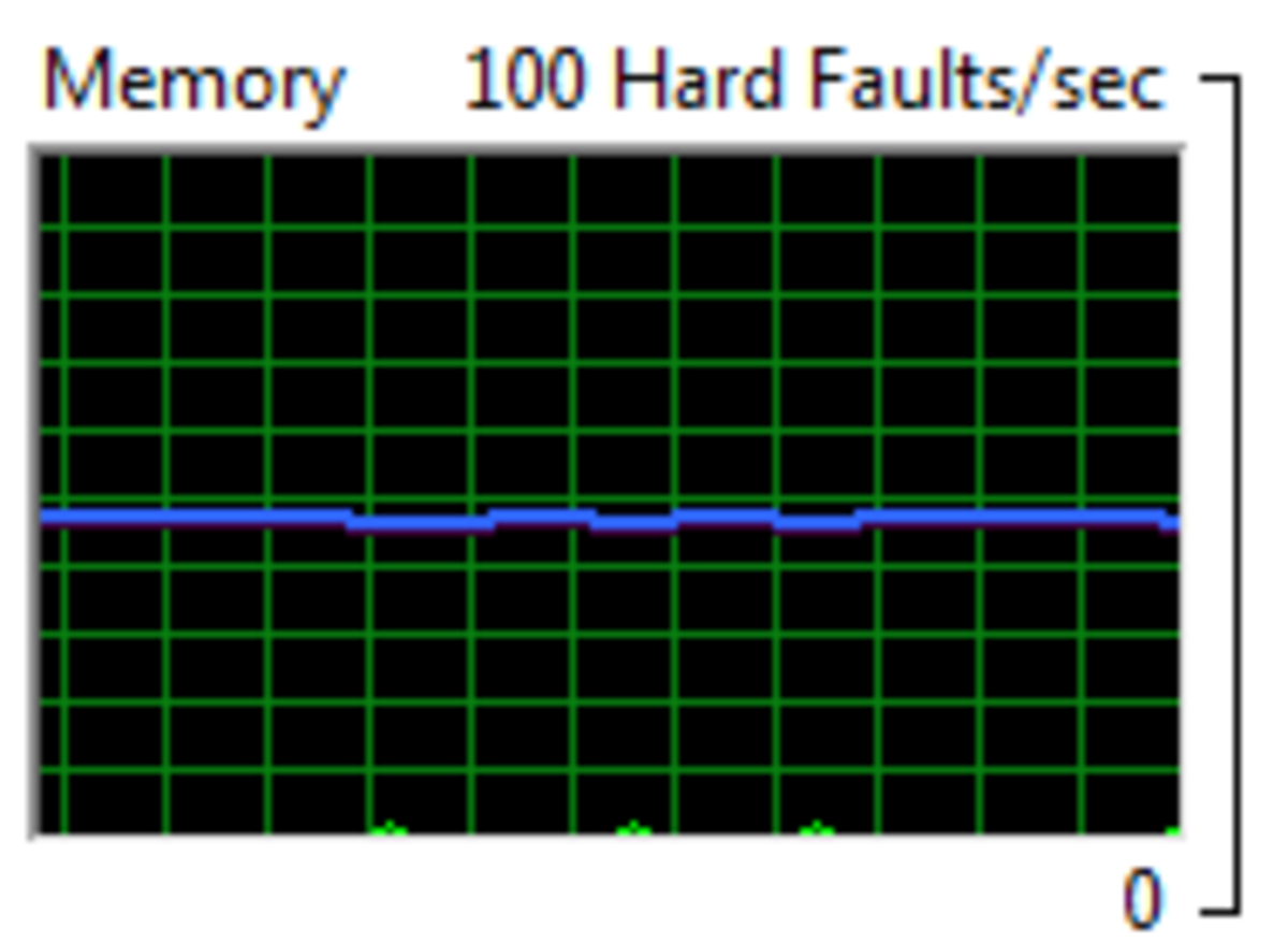 memory - hard faults per sec