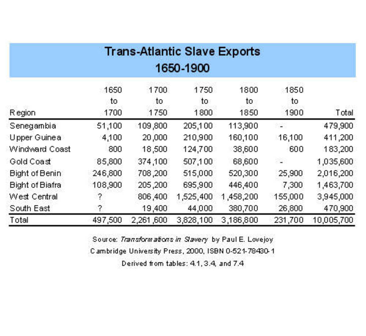 Trans-Atlantic Slave Exports by Region and Era
