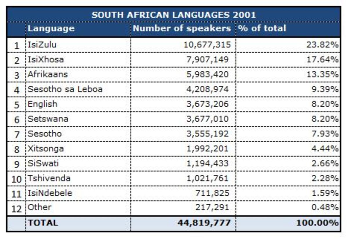 South Africa has 11 official languages, and scores of unofficial ones. English is generally understood throughout the country. But more needs to be done in order to understood the broadly fused up African languages . Updated Census 2001 Statistics
