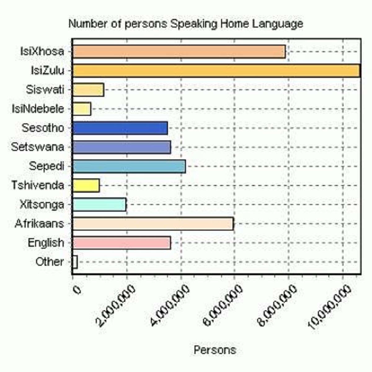 Home languages of South Africa's citizens