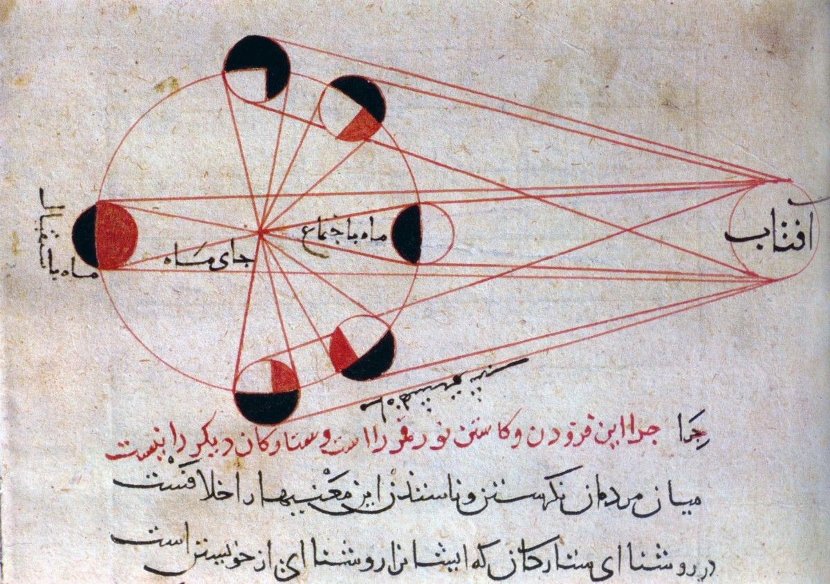 Illustration from al-Biruni's work, showing the phases of the moon. The sun shines from the right, and the moon rotates in and out of the Earth's shadow. Modern students of astronomy find similar illustrations in their textbooks.