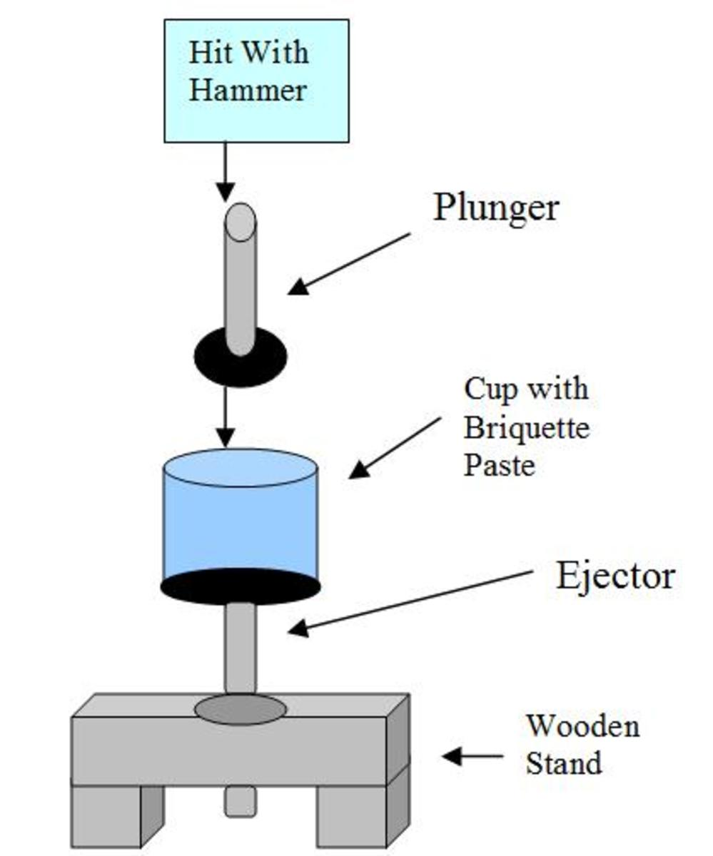 Flow Diagram of the Mechanism in Using the Simple Briquette Making Press
