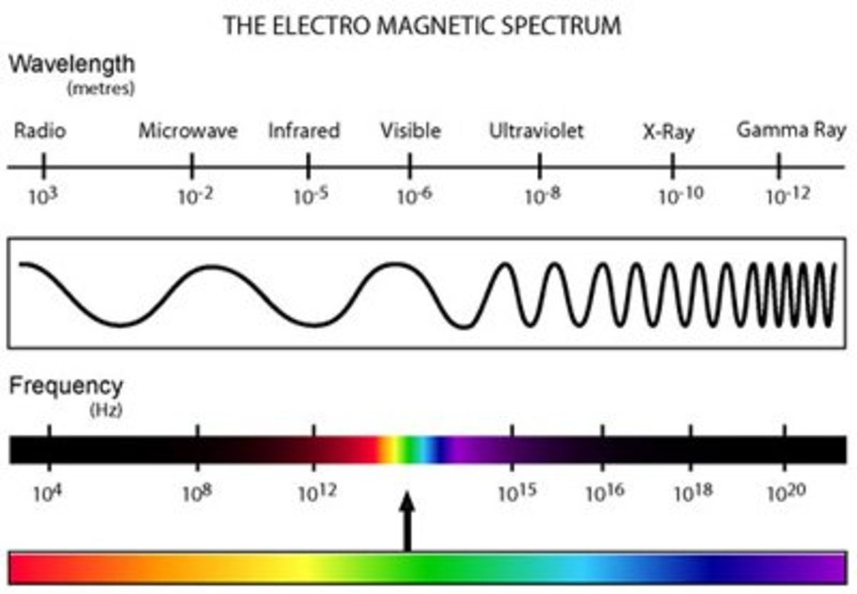The electromagnet spectrum chart lists the different types of EM radiation in order from the lowest fequency (highest wavelength ) to the highest freqeuency (lowest wavelength).
