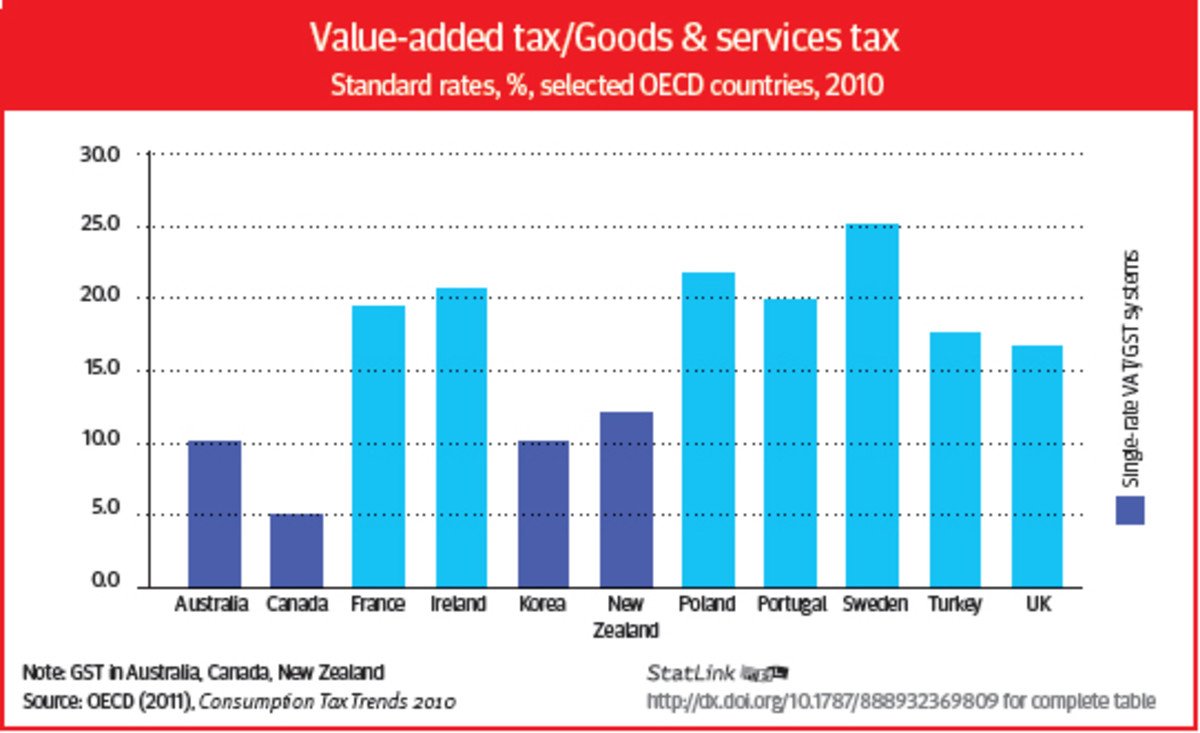 the-benefits-of-a-value-added-tax