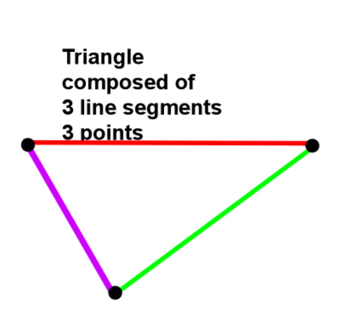 How those elements can create a new geometric figure
