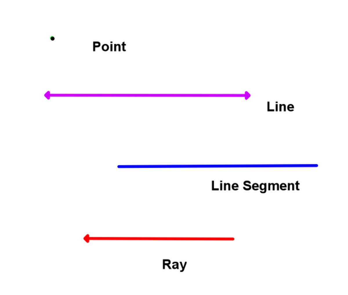 straight edge geometryRay In Geometry
