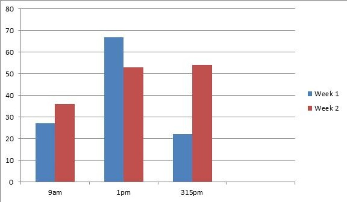 Graph of sample data for birds observed at bird feeders created using Microsoft Excel.