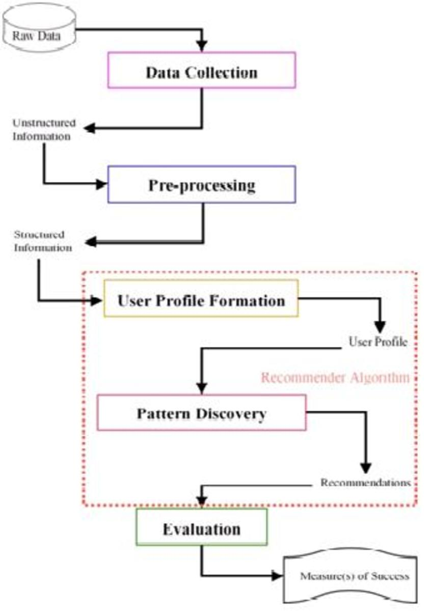 The 5 steps of the personalisation process