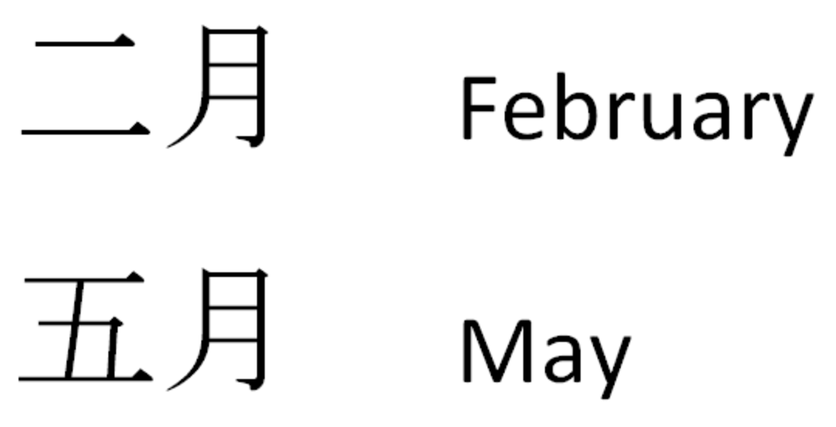 The Chinese characters for the months of February and May.