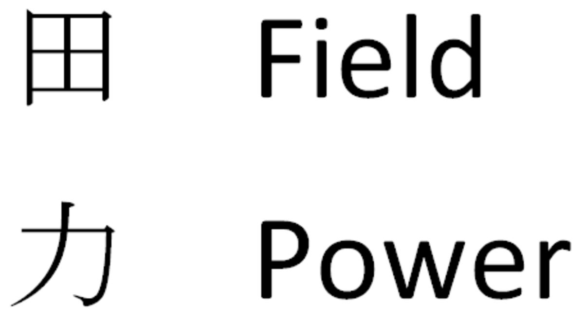 Chinese characters (field and power) that make up the character for male