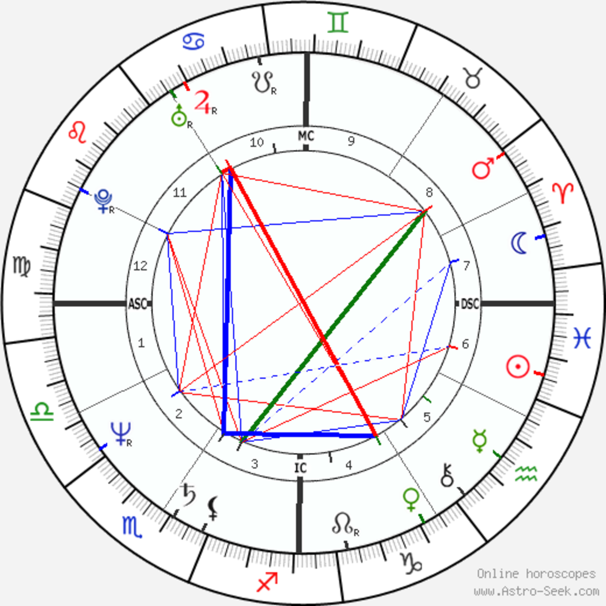 Yes, an interpretation comes with it! Charts are complex, but online natal-horoscope generators make simple and truthful readings, instantly and free, thanks to computers. Want more? Find a human astrologer.