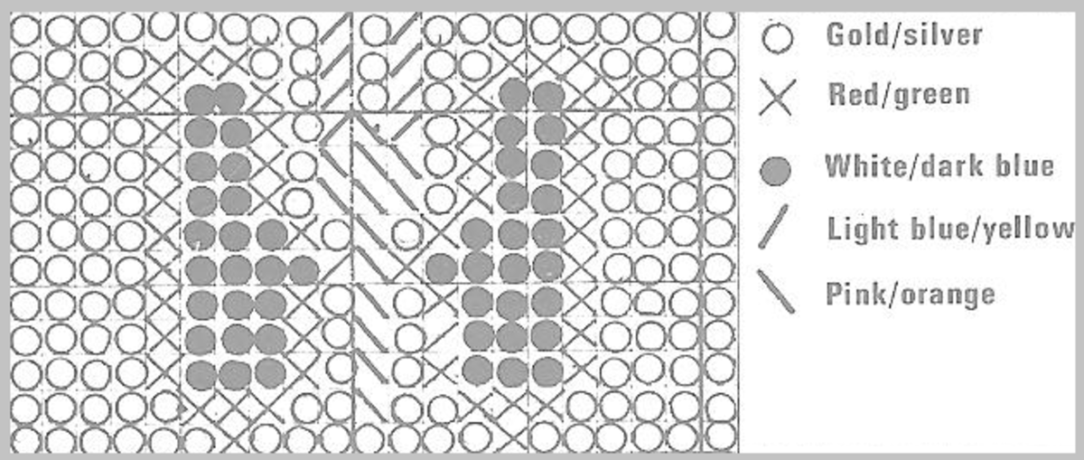 Chart for Threading Band, (Shown Sideways)