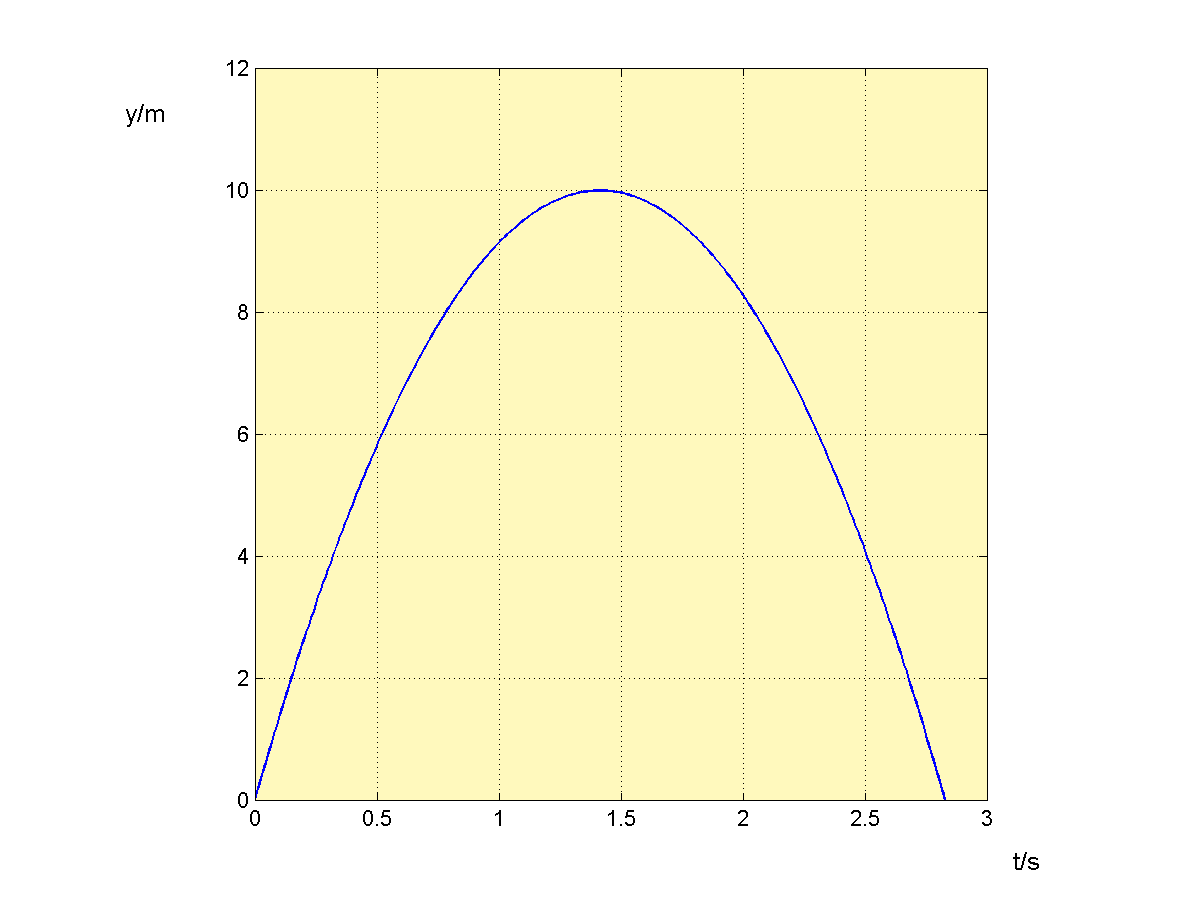 y - t diagram, showing the graph of function y(t) = v0 sin(α)t - gt2/2. (source: flysky)