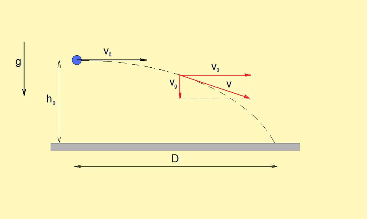Horizontal projectile, a nice illustration of the principle of independence of motions. (source: flysky)