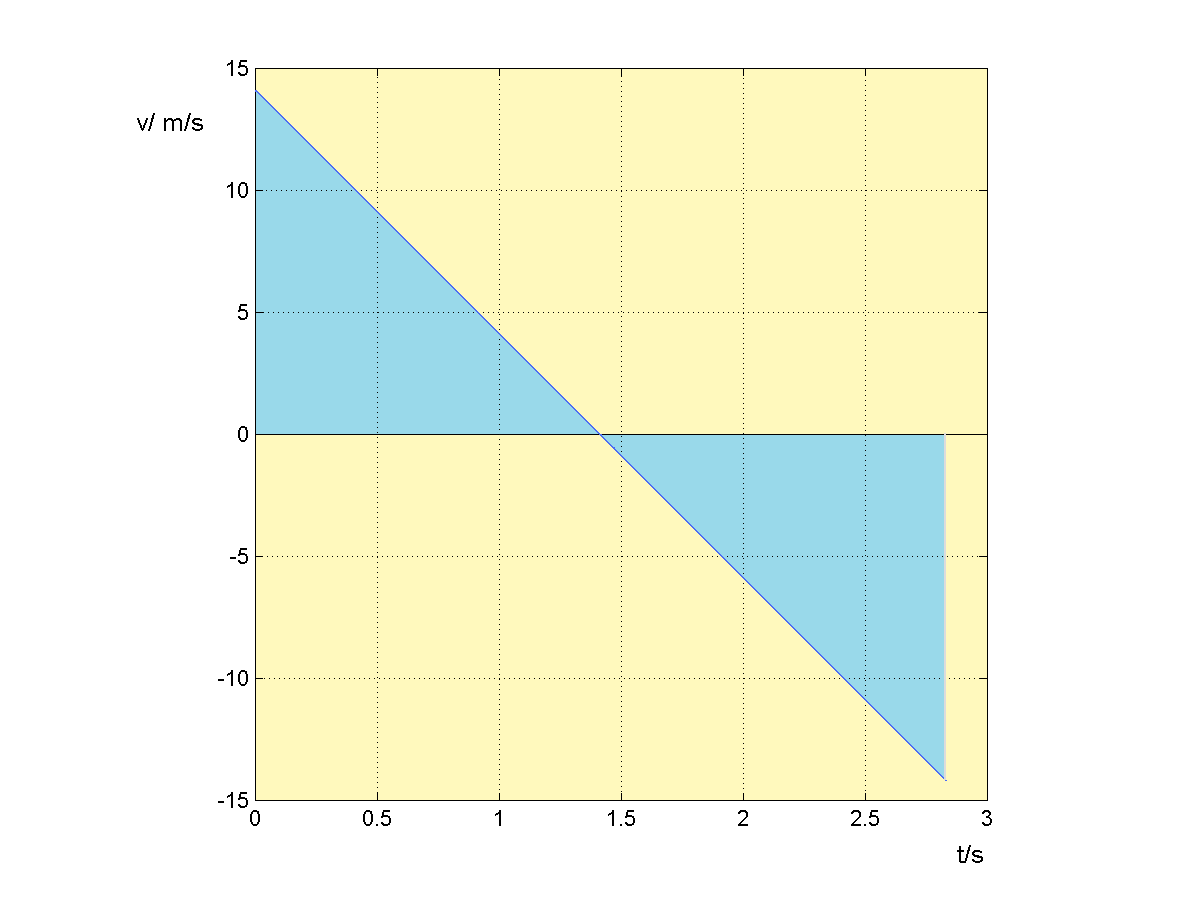 v - t diagram, showing graph of the function v(t)= v0 sin(α)-gt. (source: flysky)