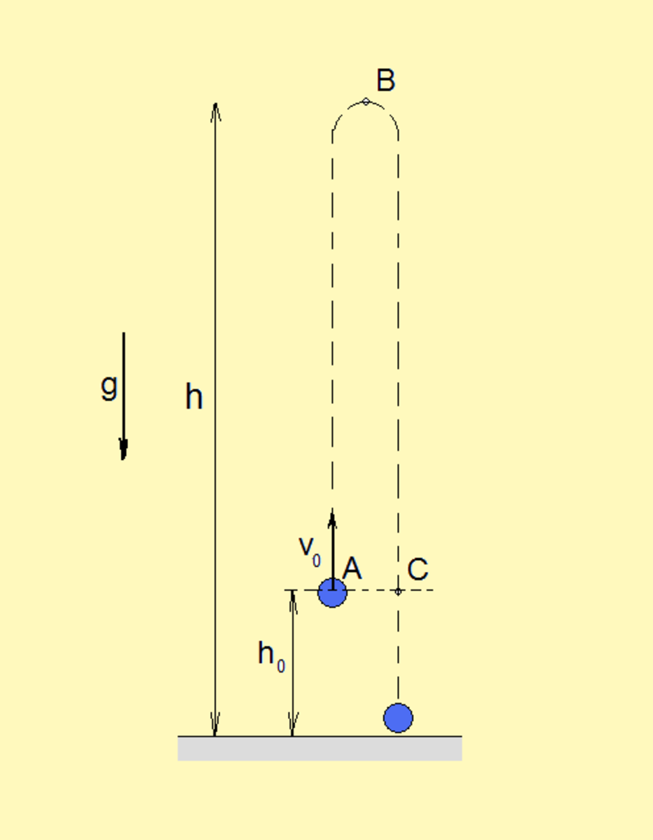 Vertical projectile. This motion is composed by uniform motion and free fall. (source: flysky)