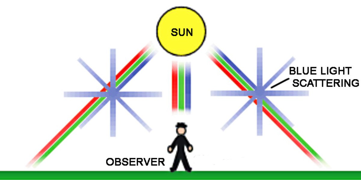 Although direct light from the Sun is a combination of all wavelengths, light heading in all other directions is scattered by gas particles in the sky - and short wavelength Blue light is more likely to be scattered into the direction of our eyes